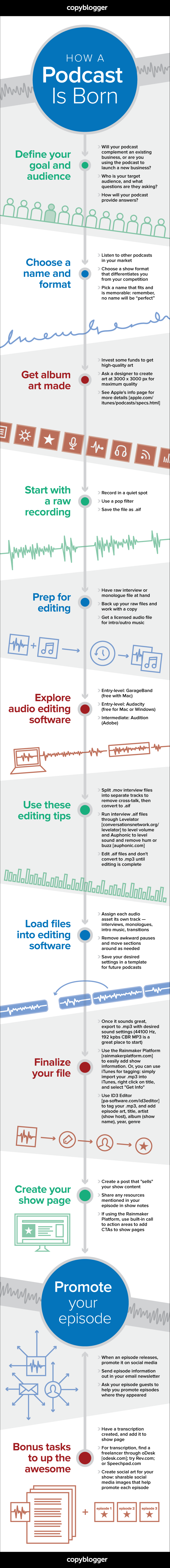 How a Podcast Is Born [Infographic]