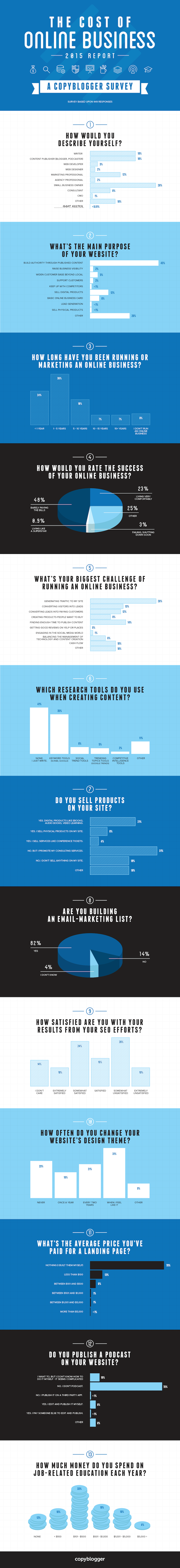 copyblogger-2015-online-business-report-infographic