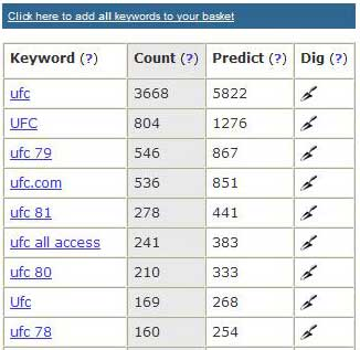 Keyword  search totals for UFC