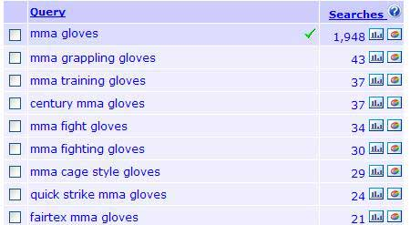 MMA gloves results in Keyword Discovery