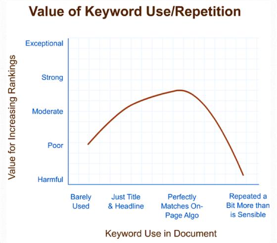 image of keyword usage graph