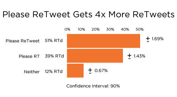 chart with data about retweets