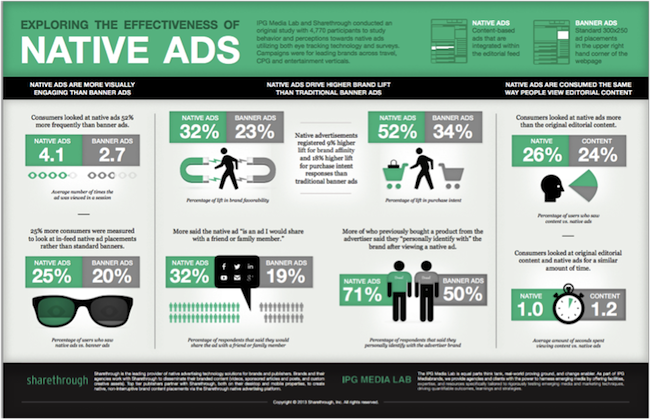 infographic exploring the effectiveness of native ads