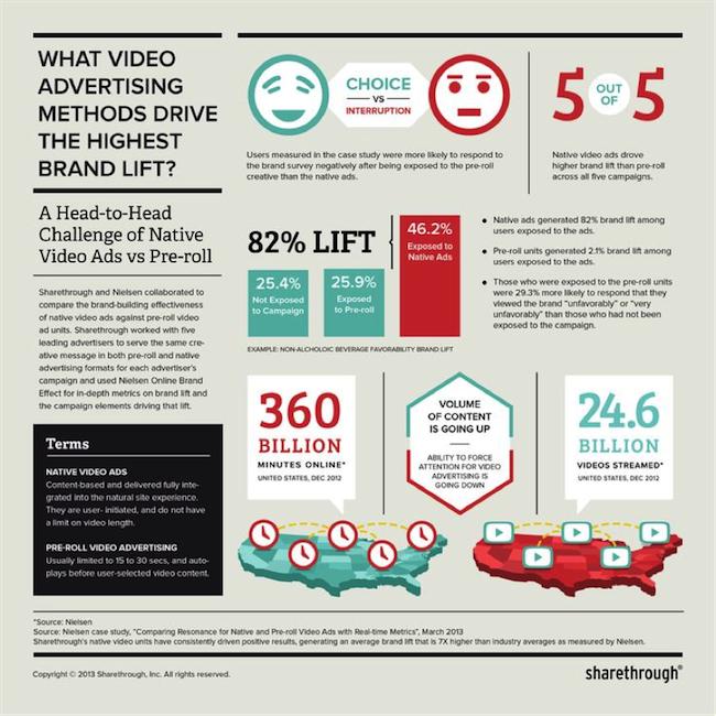 infographic explaining what-video-advertising-methods-drive-highest-brand-lift