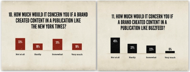graphs showing differing opinions on how much people would care if brands published content in the New York Times and BuzzFeed