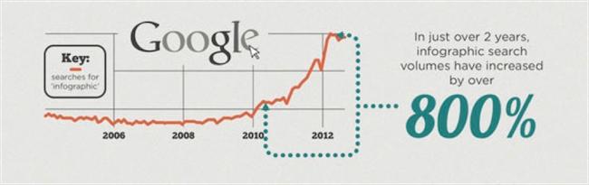 google-infographics