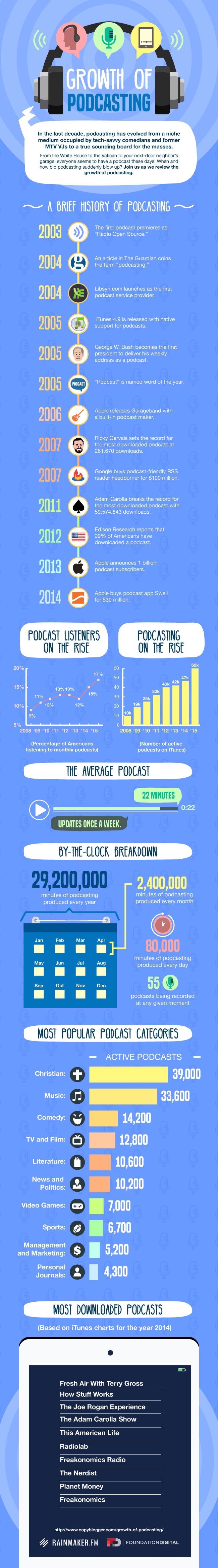 copyblogger-growth-of-podcasting-infographic