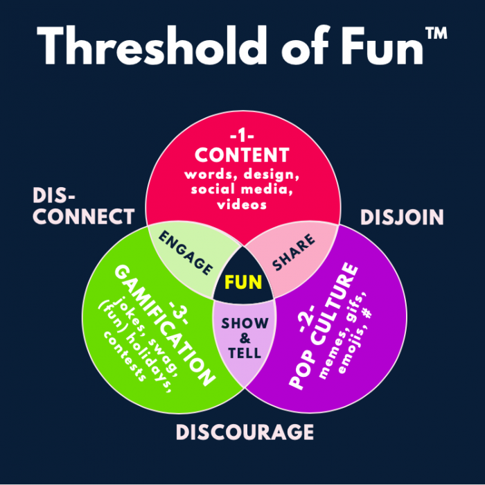Venn diagram of threshold of fun
