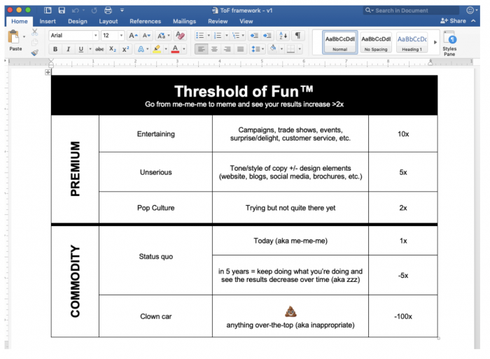 Chart describing Threshold of Fun